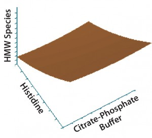 Figure 2: Contour plot of the effects of histidine and citrate–phosphate buffers on high–molecular-weight (HMW) species