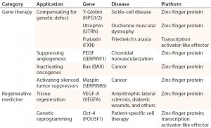 Table 2: Examples of therapeutic applications for engineered transcriptional activators; references for each available in cited source (11)