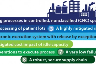 Figure 1: The cell therapy factory of the future