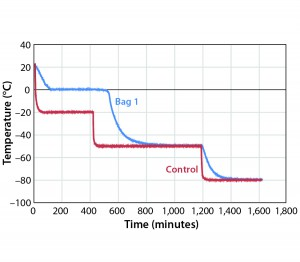Figure 2: Controlled-rate freeze, Test 2 (one 16-L bag)