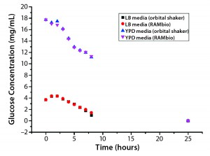 Figure 2: Arithmetic average of glucose concentration over time for P. pastoris pink in different shake-flask cultures