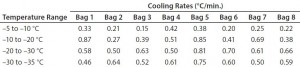 Table 4: Test 4 bag cooling rates