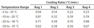 Table 6: Test 6 bag cooling rates