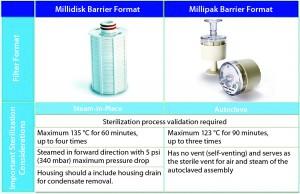 Figure 6: Sterilization considerations for Millidisk and Millipak barrier filters