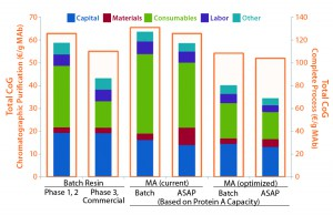 "Figure 4: Comparison of different process scenarios shows cost per gram of monoclonal antibody (MAb) from chromatographic purification — protein A including virus inactivation, cation and anion exchange (CEX and AEX) — and for the overall manufacturing process. ""Materials"" and ""Consumables"" cover buffers and bags/chromatography media, respectively. Facility running costs and equipment costs are allocated in ""Capital."" Current protein A capacity is 6 mg/mL, optimized protein membrane capacity is a theoretical binding capacity of 25 g/L."