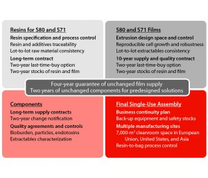 Figure 2: Key elements of supply assurance for the major stages of single-use systems manufacturing