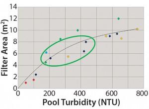 Figure 1: Depth-filter sizing following AWS processing (1,000-L batch)