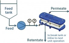 Figure 1: Cadence Inline Concentrator setup; F = flow meter, P = pressure