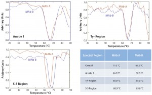Figure 5: Overlay of principal component analysis (PCA) score 2 of Raman spectra for MAbs A and B at indicated temperatures along thermal ramping study from 20 °C to 90 °C