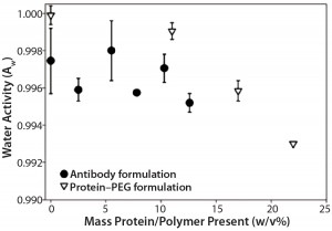 Figure 2: Formulations with increasing PEG-10K concentrations (in formulation 5) showed decreasing water activity, whereas increasing antibody concentrations (in formulation 2) did not show the same trend.
