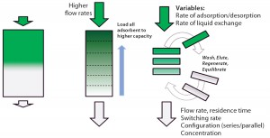 Figure 1: Principles of simulated moving bed technology
