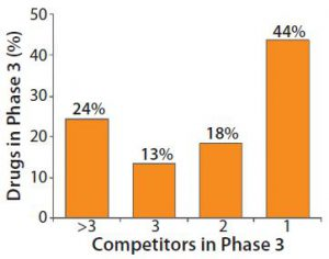 Figure 1: Heavy competition in phase 3 pharmaceutical development