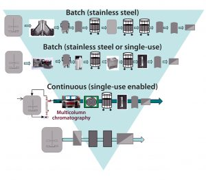 Figure 2: Building a toolbox of CHO MAb flexible production platforms; shaded area depicts increasing intensification from the batch stainless steel processing of today, to the next-generation continuous processes currently under evaluation, to the further intensified processes of the future, with fewer unit operations.