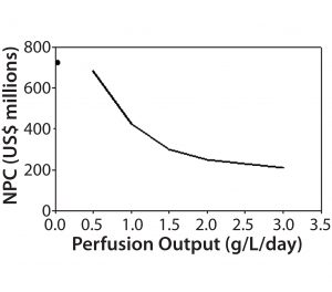 Figure 6: Impact of perfusion permeate titer on net present cost