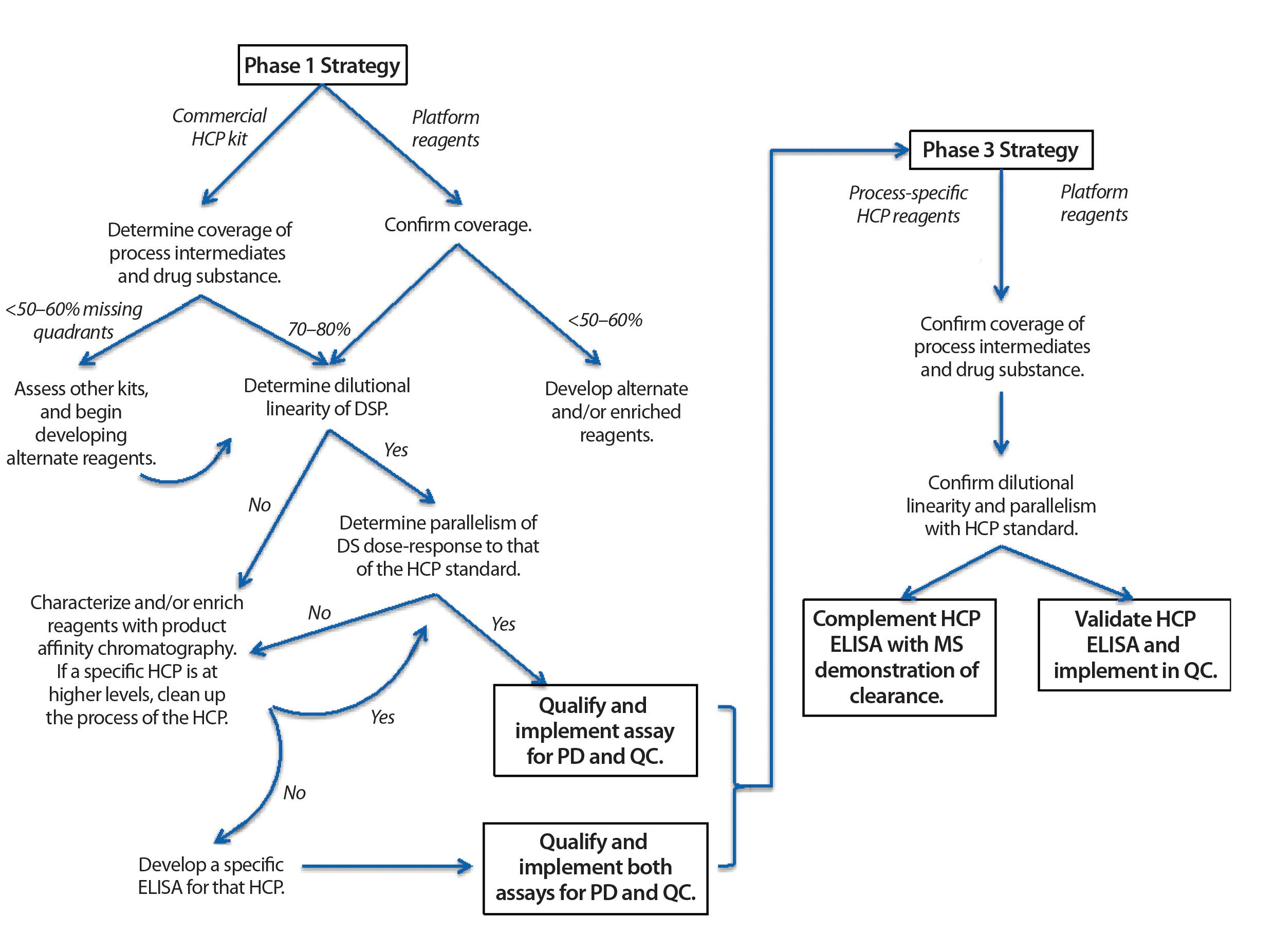 Biopharmaceutical Assay Essentials