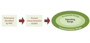 Figure 3: Relationship of process characterization studies to design space; process characterization studies examine the parameters identified as potentially critical by process risk analysis (PRA) to determine the acceptable amount of variability that can be tolerated in a process, which results in the setting of the characterization, acceptable, and operating ranges.