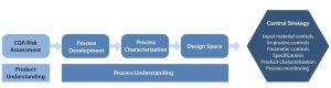 Figure 4: Development of a process control strategy