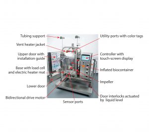 Figure 1: Pall Allegro STR 200 bioreactor components