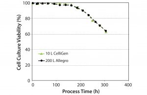 Figure 5: Cell culture viability over time