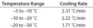 Table 1: Test 1 cooling rates