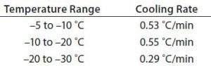 Table 4: Test 3 cooling rates