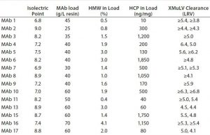 Table 1: Characteristics of molecules and achieved xMuLV (log-reduction values (LRV) clearance with Fractogel EMD SO-3 media at pH 5.0 (only data corresponding to >4 LRV shown) (2)