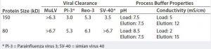 Table 3: Viral clearance validation on Fractogel EMD TMAE (M) resin (6)