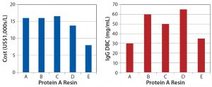 Figure 4: Protein A resin comparison across a growing landscape of multiple suppliers