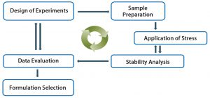 Figure 7: High-throughput formulation development approach