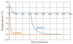 Figure 1: Controlled-rate freeze Test 1 (one 9-L bottle)