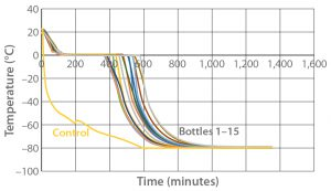 Figure 2: Controlled-rate freeze Test 2 (15 9-L bottles)