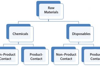 Figure 1:  Raw materials high-level classification