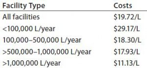 Table 1: Average annual costs for in-house buffer preparation (by liter of production)
