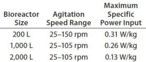 Table 1: Overview of specific power input for 200-L, 1,000-L, and 2,000-L Allegro STR bioreactors