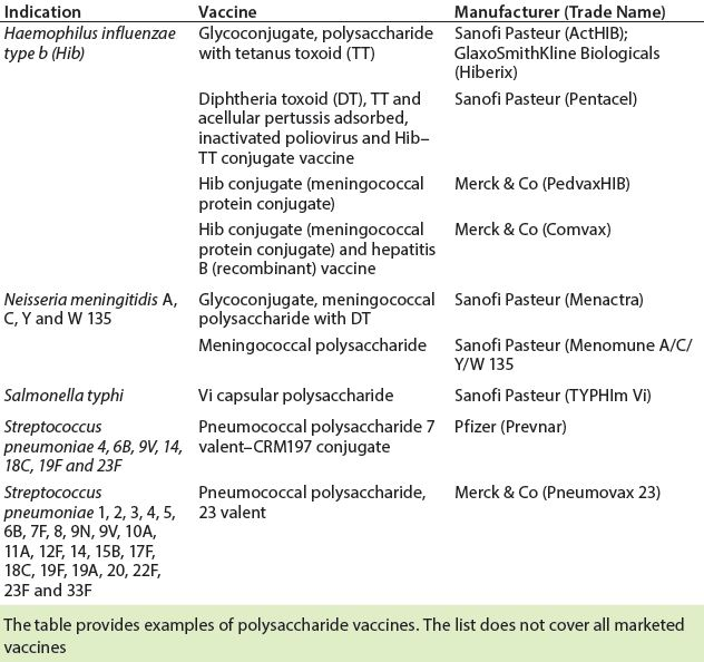 Membrane Based Clarification Of Polysaccharide Vaccines Bioprocess