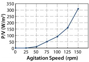 Figure 14: Specific power values and tip speeds at different agitation speeds