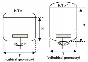 Figure 6: Aspect ratio of a square cross-section Allegro STR bioreactor compared with a cylindrical bioreactor of similar volume