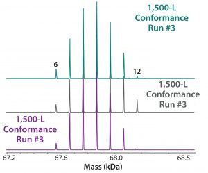 Figure 8: ESI-MS infusion assay results from three 1,500-L conformance lots for the succinylation process show very good reproducibility among them. Numbers on the peaks indicate the number of succinylated sites in each peak.