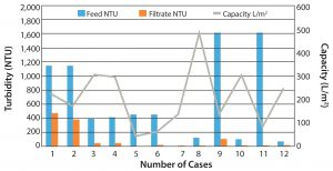 Figure 2: General depth filter performance for clarification of harvest
