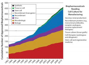 Figure 1: The number of cell culture-based products is growing