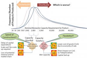 Figure 2: Decision on design capacity is influenced by projected demand and uncertainty.