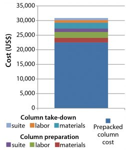 Figure 10: Cost of procuring and preparing a prepacked 30-cm OPUS column ready for use in a GMP facility