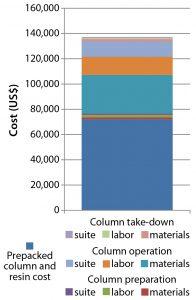 Figure 12: Cost of procuring a prepacked 30-cm × 12-cm OPUS column packed with CaptivA resin ready for use in a GMP facility