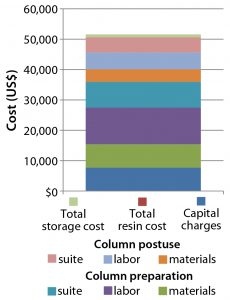 Figure 9: Cost of preparing a traditional 30-cm glass column ready for use in a GMP facility