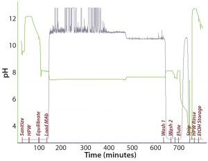 Figure 4: Chromatogram from purification of an IgG1 MAb on a 30 × 12 cm OPUS column packed with CaptivA resin