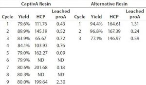 Table 4: Comparative results from cycling two protein A affinity resins