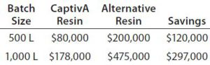 Table 5: Economic advantage provided by CaptivA resin in the MAb capture step