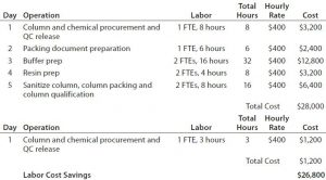 Table 6: Labor cost savings of a prepacked, single-use column compared with a conventional chromatography process (10 L)