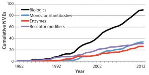 Figure 2: Growing number of new molecular entity (NME) biological products in the United States as an illustration of potential global growth (3)
