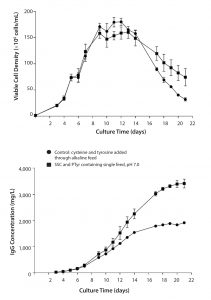 Figure 2: Comparison of culture duration and titer using a single-feed strategy with PTyr2Na+ and SSC versus a separate cysteine/tyrosine alkaline feed (pH 11); data are represented as mean ±SEM with n = 4 replicates for each condition.